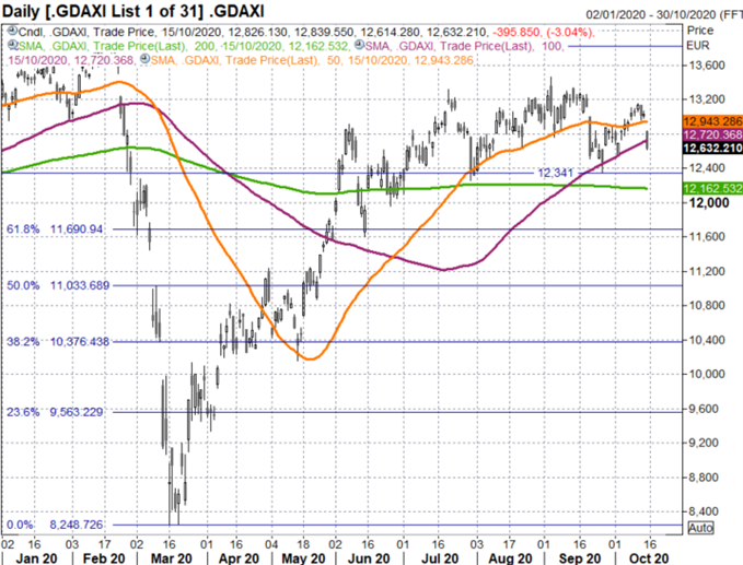 DAX, S&P 500 Forecast: Resurgence in COVID Cases Fuels Sell Off