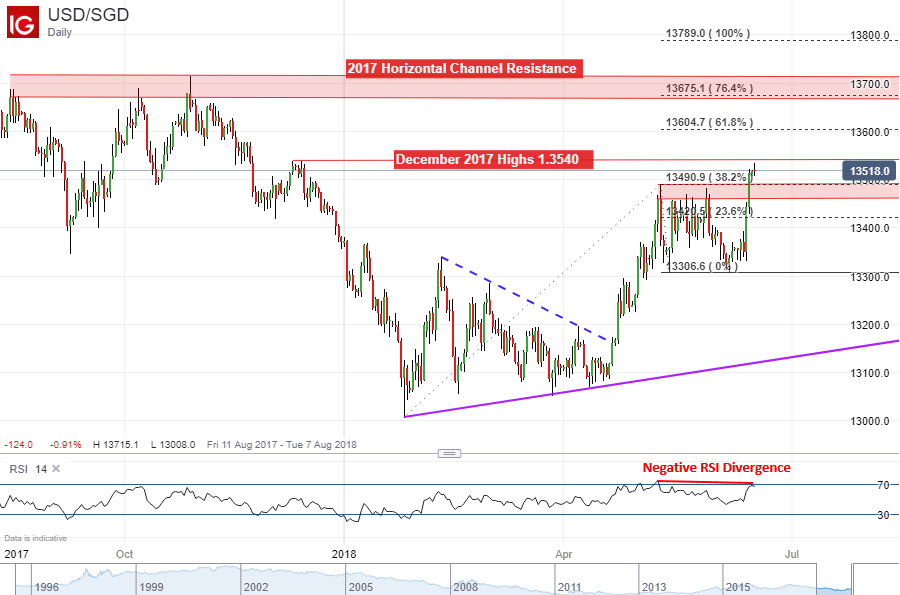 Usd Sgd Daily Chart