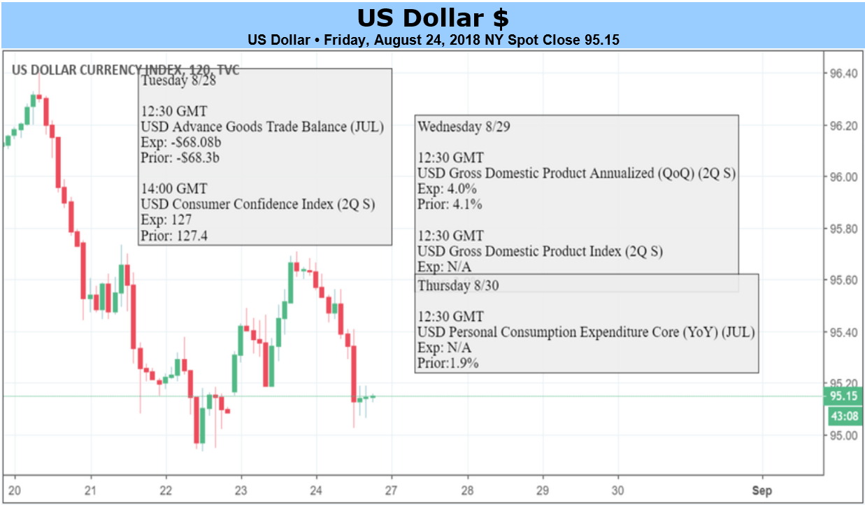 Us dollar forex news