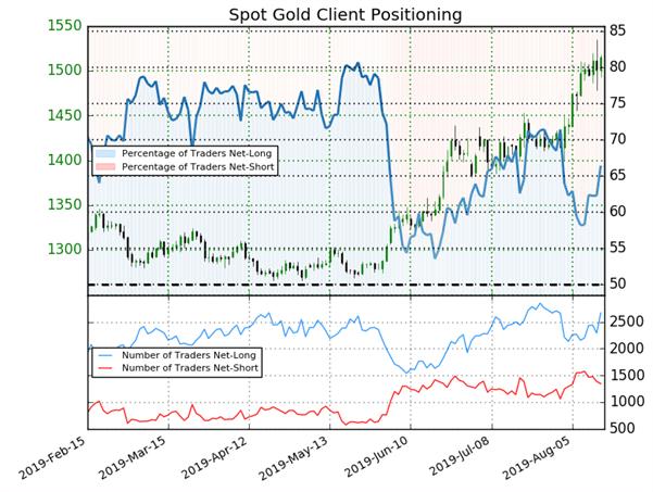 Once d'or : les traders vendeurs diminuent, le signal contrarien est baissier sur le cours de l'or