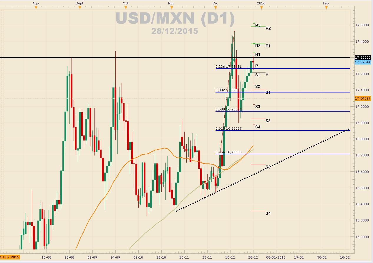 Peso mexicano se mantiene firme y no deja avanzar al dólar.