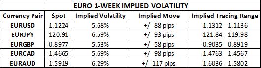 EURUSD, EURJPY, EURGBP, EURAUD, EURCAD implied volatility ahead of July ECB Meeting