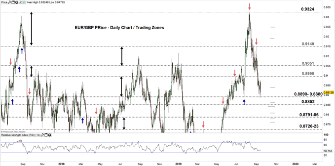 EURGBP price daily chart 13-09-19 zoomed out