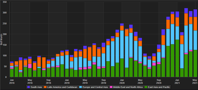 LNG exports by region