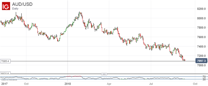 Downtrend Gathers Pace. Australian Dollar Vs US Dollar, Daily Chart