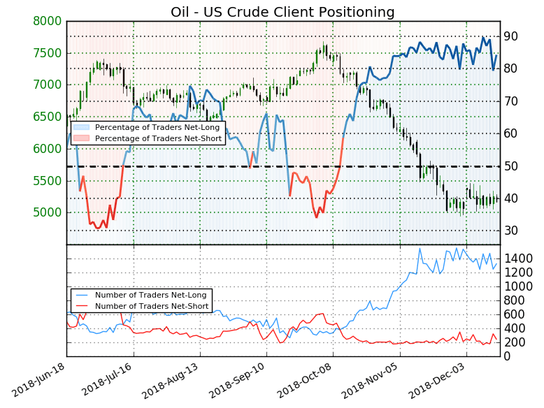Crude Oil Price Breaks Support, Crumbles to a New 14-Month Low