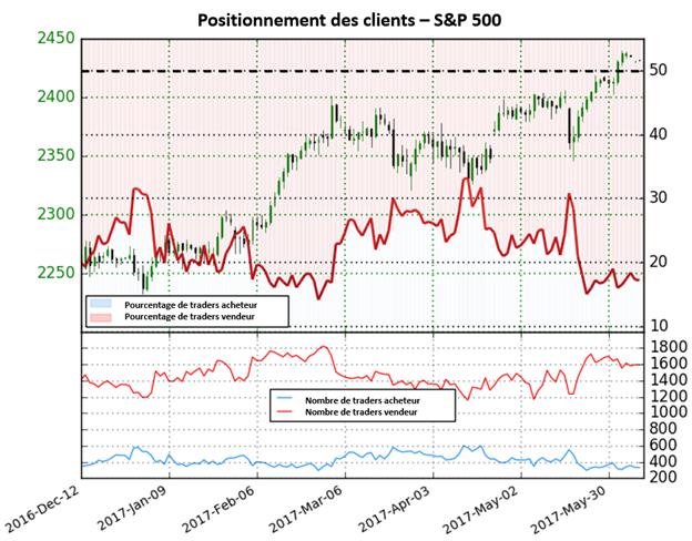 En raison des positions acheteuses de moins en moins nombreuses, le sentiment des traders fournit un fort signal haussier sur le S&P 500