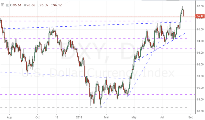 Dollar Caps Breakout Potential, Faces Former Critical Resistance as New Support