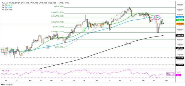 Dow Jones Gains as Nasdaq 100 Sinks, Crude Oil Boosts Energy Stocks. ASX 200 in Focus