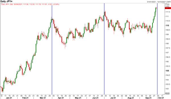 S&P 500 Technical Damage Amid Deteriorating Sentiment, USD/JPY Slides