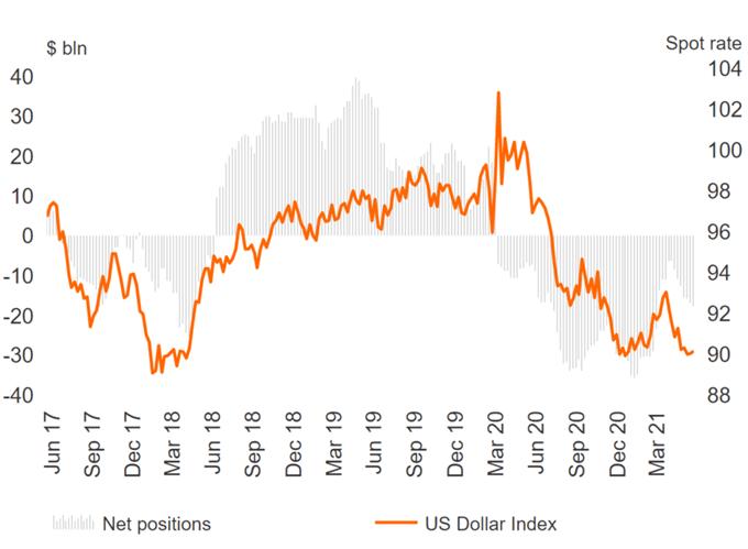 US Dollar Sentiment Weakens, EUR Longs Pick Up, CAD Consolidates - COT Report