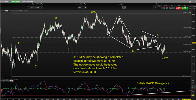 Bullish AUD/JPY on US Dollar Breakdown, Commodity & Chinese Support