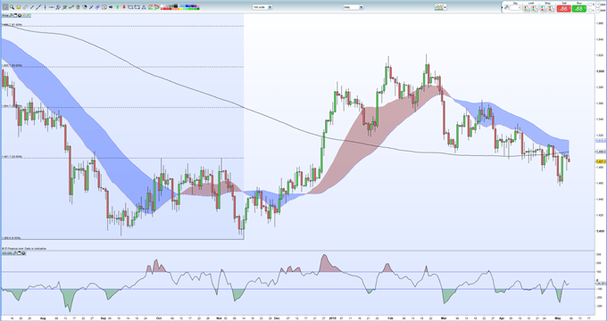 Gold Price Nudging Support, Silver Price Hitting Technical Resistance