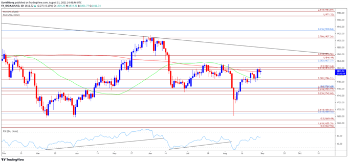 Gold Price Outlook Mired by Failure to Test August High
