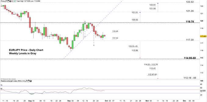 EURJPY price daily chart 30-09-19 Zoomed in