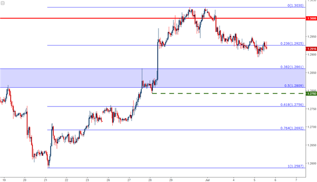 GBP/USD Technical Analysis: Bullish Continuation Seeks Higher-Low
