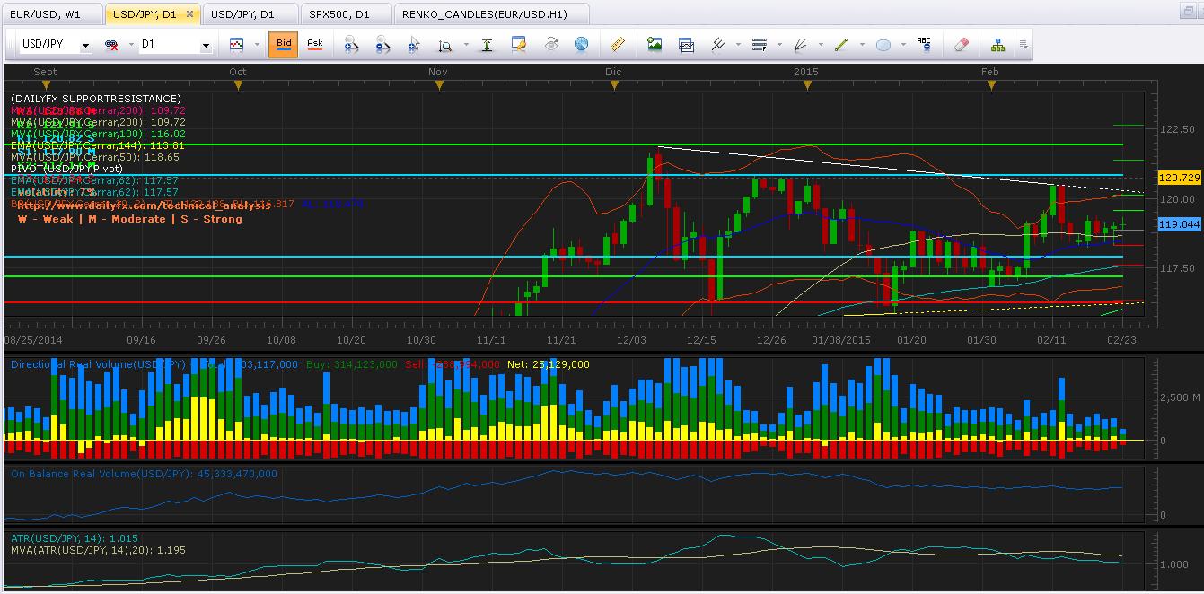 USD/JPY: Se mantiene indeciso en los 119.00