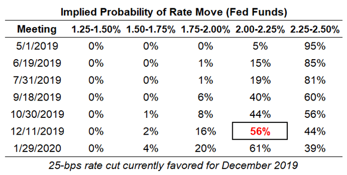 fed funds rate expectations, fed rate expectations, fomc rates