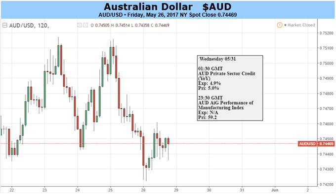Australian Dollar May Wobble If Housing, China Data Disappoint
