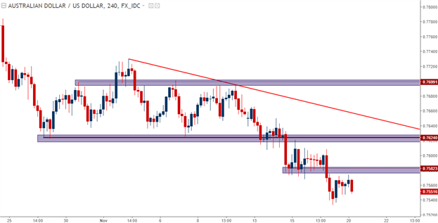 EUR/USD Shakes on German Political Risk: Setups Remain on Both Sides
