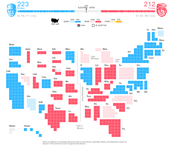 Rischio di rimbalzo dell'indice Stoxx 50 dell'UE con la riduzione della corsa presidenziale degli Stati Uniti