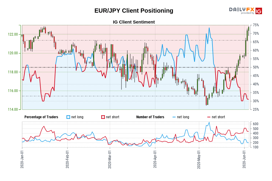 Photo of Our data shows that traders are now at their shortest EUR / JPY since January 14 when the EUR / JPY was trading near 122.23.