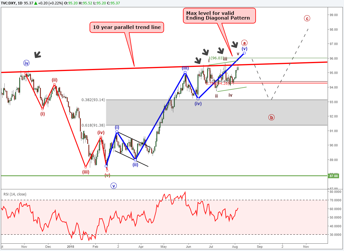 Us Dollar Index Chart With Elliott Wave Labels And 10 Year Parallel Trend Line