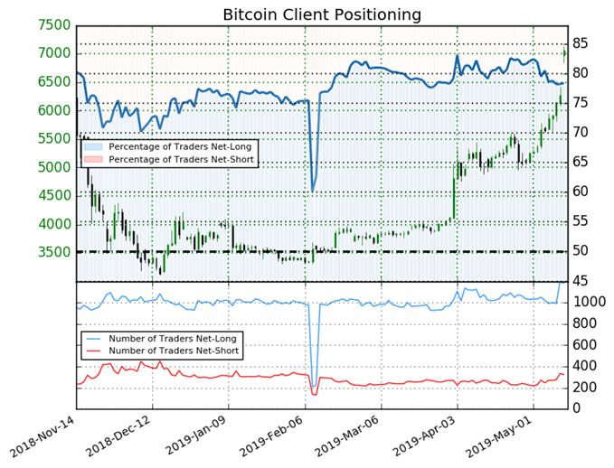 IG client sentiment on Bitcoin (BTC)