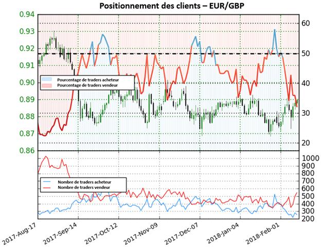EUR/GBP: plus des traders vendent la paire, nous adoptons une perspective plus haussière