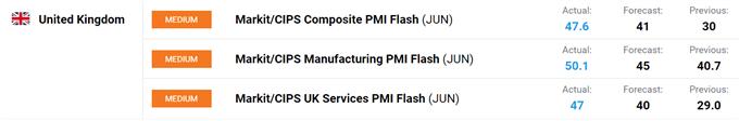 UK PMIs
