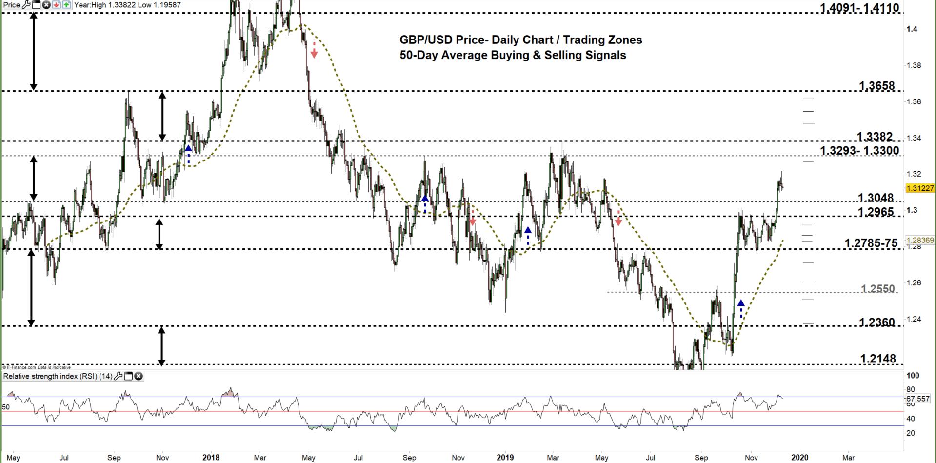 British Pound To Usd Price Forecast