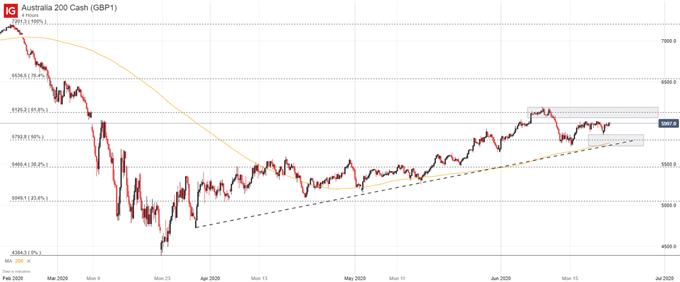 ASX 200 price chart