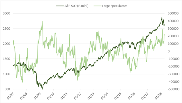 CoT – Large Specs Turn Long the Japanese Yen for First Time in 17 Months