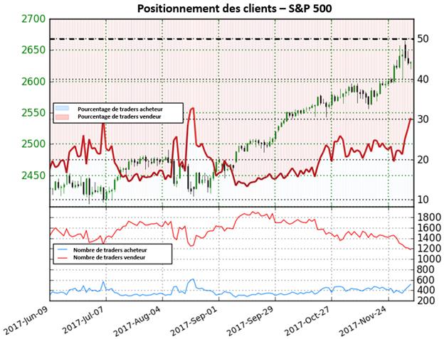 S&P 500: probable renversement à court terme sur la paire