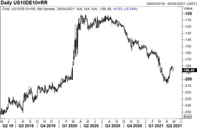 EUR/USD Price Forecast: The Euro Bull vs The Euro Bear