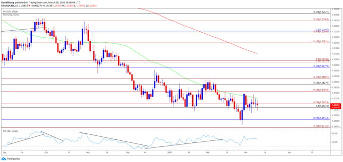 Image of USD/CAD rate daily chart