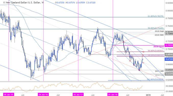 NZD/USD Weekly Price Chart