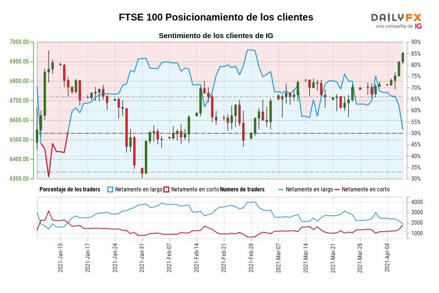 Sentimiento (FTSE 100): Los traders operan en corto en FTSE 100 por primera vez desde ene. 11, 2021 cuando la cotización se ubicaba en 6.802,90.