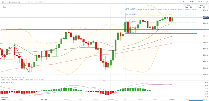 Nikkei 225, ASX 200 Attempt to Defy Gravity as S&P 500 Futures Turn Positive