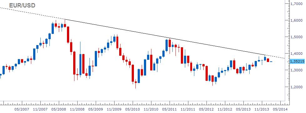 Crece la incertidumbre en el EUR/USD