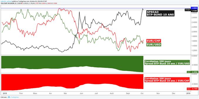 Rendements italiens en baisse, spread BTP-Bund baisse, l'euro rebondit
