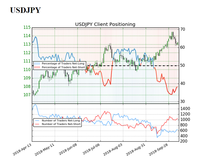 Image of IG client sentiment for usdjpy