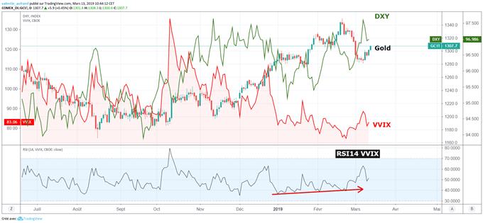 Retour de la volatilité implicite soutient le cours de l'or