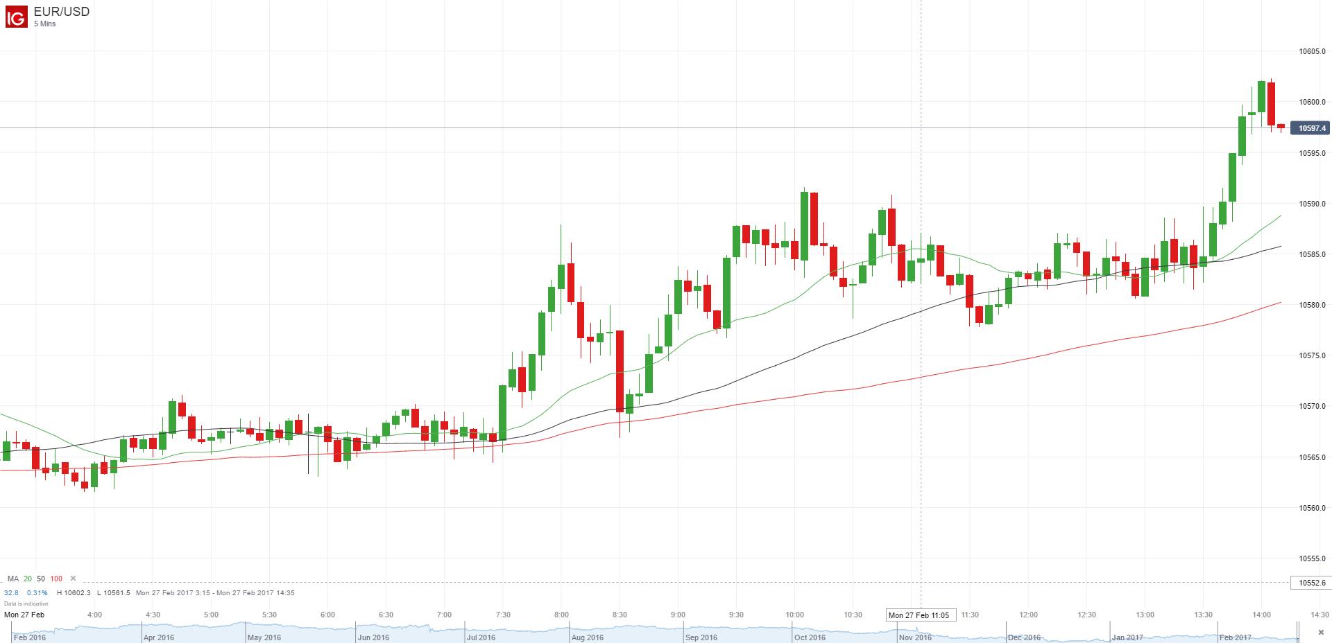 EUR/USD continúa su ascenso a pesar de un repunte en los pedidos de bienes duraderos en EE.UU.
