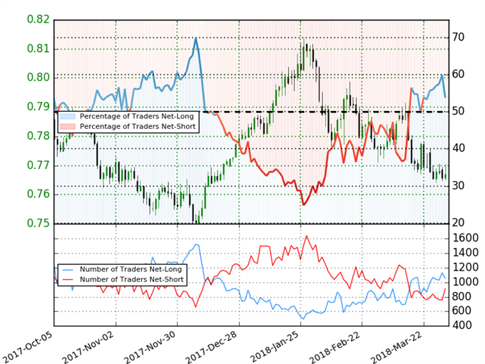 AUD/USD Client Sentiment