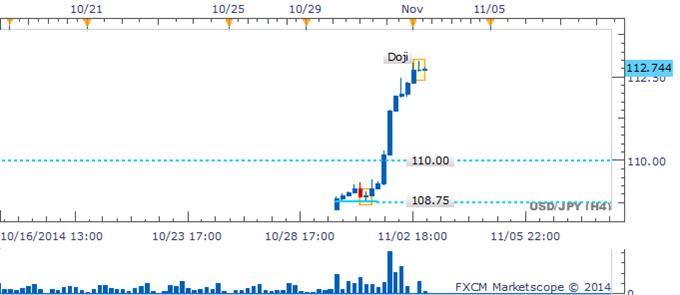 USD/JPY Escalada vertical deja ausencia de patrones de reversión a su paso
