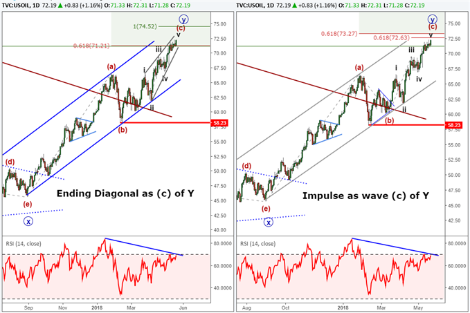 Crude Oil forecast with Elliott Wave labels showing a top and reversal nearby.