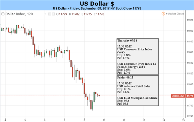 Dollar Drop Crosses 12%: Can Inflation Turn the Tide Ahead of the Fed?