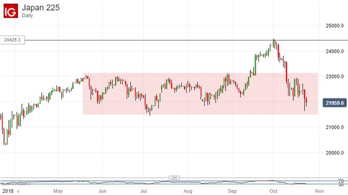 Range Base Gets Close: Nikkei 225 Daily Chart