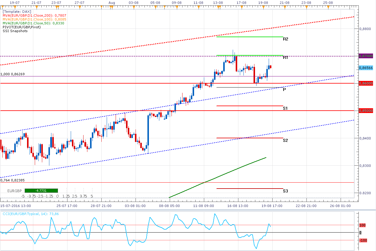 EUR/GBP – ¿Podrá con 0,8700? La resistencia no le permite subir